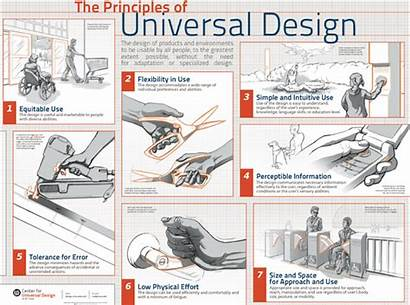 Principles Universal Graphic Disability Helpful Remodeling Besides