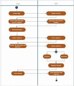 Activity Diagram For Questions And Answers Module