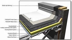 Flat Roofs Types  U0026 Flat Roof Types Tips