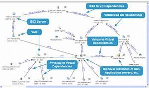 Microsoft Visio Dependency Diagram