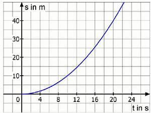 Beschleunigung Berechnen Ohne Zeit : interaktive physik dynamik ~ Themetempest.com Abrechnung