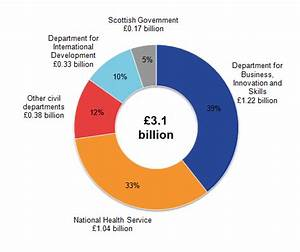 Uk Government Expenditure On Science  Engineering And