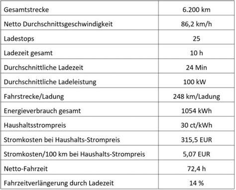 Elektroauto Verbrauch Stromkosten by Tesla Elektroauto Tankzeit Im Guinness Buch Der