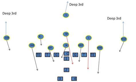 defense playbook play sample swarming football youth youthfootballonline
