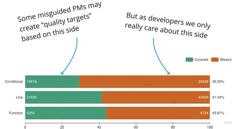 Code coverage vs test coverage. These two names are often ...