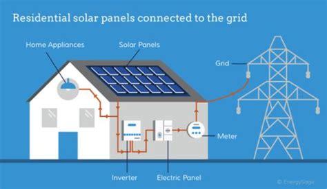 how to choose the best solar energy equipment renewable