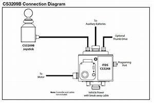 Leso Program - Mrap Turret System  U0026 Parts
