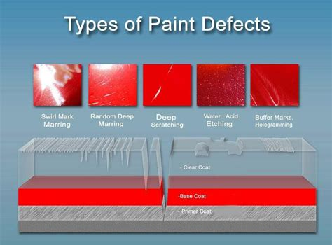 Your Cars Paint And The Defects It Can Have