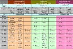 Melatonin Dosage Chart Chronic Insomnia