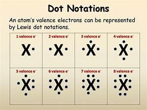 Valence Electrons - Presentation Chemistry