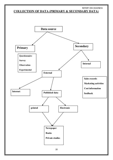 study a strategic research methodology noor resume