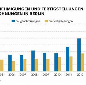 Immobilien In Deutschland : immobilien in berlin sind wohnungen knapp und teuer welt ~ Yasmunasinghe.com Haus und Dekorationen