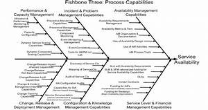Applying Six Sigma Concepts  Techniquesand Method For