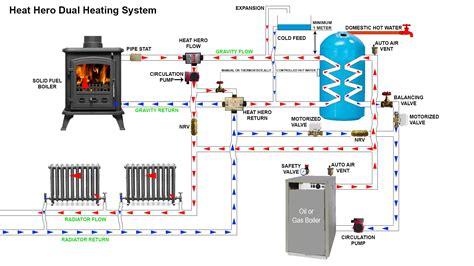 Heat System Diagram by Heat Gravity Dual Heating System Heathero Ie