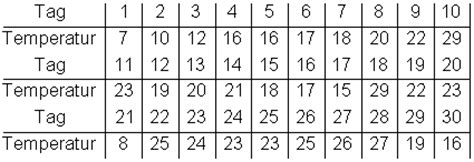 spannweite median varianz und standardabweichung mathe