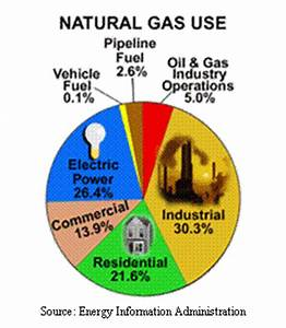 Text Box: Source: Energy Information Administration