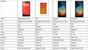 Xiaomi Comparison  Redmi Note Enhanced  Mi4  Mi Note  Mi