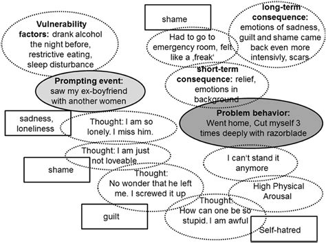 Emotion Regulation In Schema Therapy And