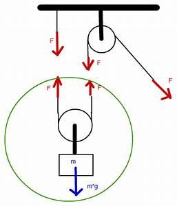 Gewichtskraft Berechnen : flaschenzug flaschenzug mit h ngender rolle aufgabe f berechnen nanolounge ~ Themetempest.com Abrechnung