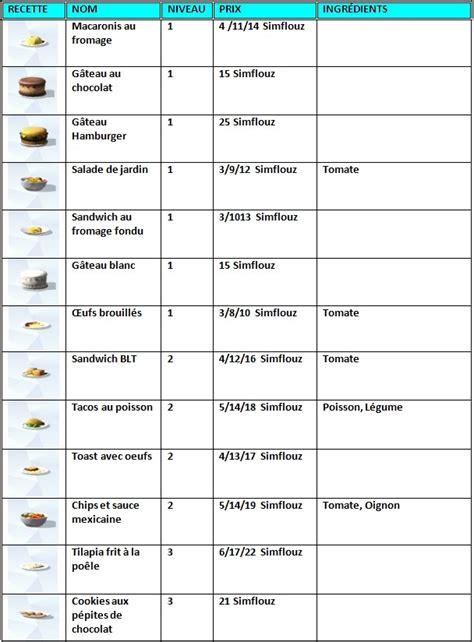 liste de recette de cuisine qu est ce qu on mange dans les sims 4 171 the daily sims