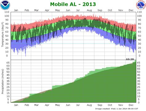 temperature  precipitation graph  mobile