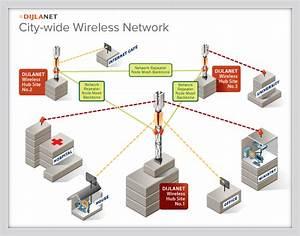 Dijlanet  Network