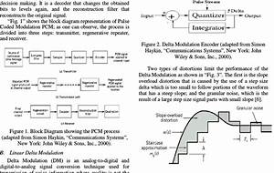 Block Diagram Showing The Pcm Process  Adapted From Simon Haykin