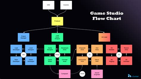 wallpaper game studio flow chart david bud leiser