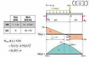 Exercise  Shear Force  U0026 Bending Moment Diagrams  Solution
