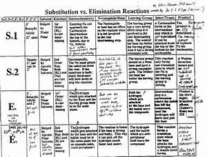 Sn1 Sn2 E1 E2 Orgo Reactions Handy Chart Organic