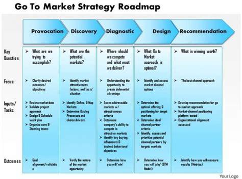 market strategy roadmap powerpoint