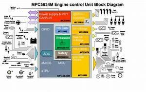 Il Microcontrollore Mpc5634 Basato Sulla Tecnologia Power