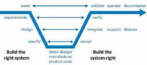 System Engineering Life Cycle V