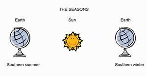 How long does the Earth take to go around the Sun and what ...
