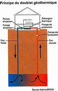 Prix Pompe à Chaleur Eau Eau : installation pompe chaleur eau eau ~ Premium-room.com Idées de Décoration