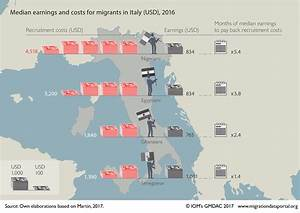 Migrant Recruitment Costs In The Eu