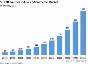 Southeast Asia's set for explosive e-commerce growth ...