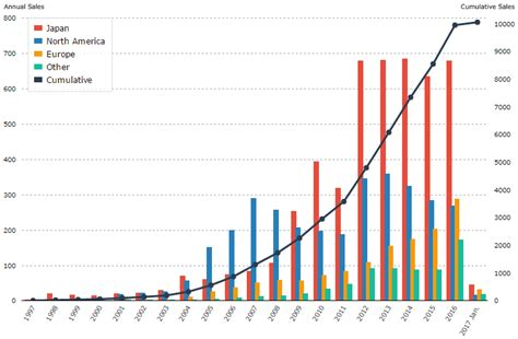 toyota sales worldwide worldwide sales of toyota hybrids surpass 10 million units