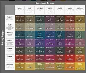 Trigger chart - personalities - great for creative writing ...