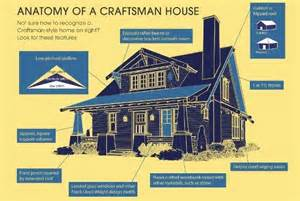 Fresh House Style Characteristics by Craftsman Architecture Characteristics Search