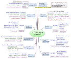 Project Management PMBOK 47 Process