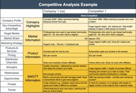 competitive analysis template  competitive analysis