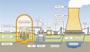 nuclear power diagram   Nuclear Power Diagram