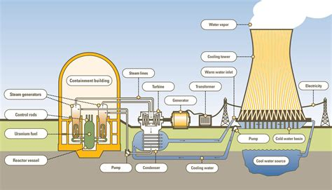 plan to build a house how a nuclear power plant works