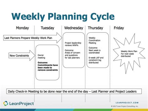 recommended  planner system weekly planning cycle