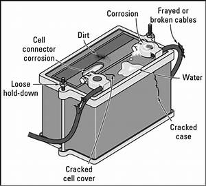 Bad Car Battery  How To Check Your Car Battery For