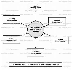 Cd Dvd Library Management System Dataflow Diagram  Dfd