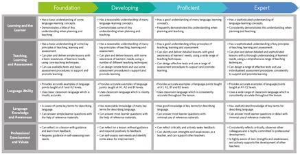 cambridge english teaching framework wikipedia