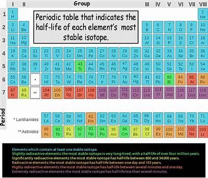 Periodic Table Elements Transuranic Cyberphysics Radioactivity Physics