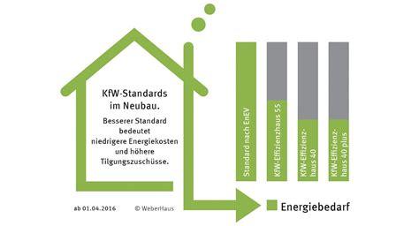 Kfw Effizienzhaus 70 Besser Bauen Mit Foerderung by Bares Geld Sparen Mit Energie Effizienzh 228 User
